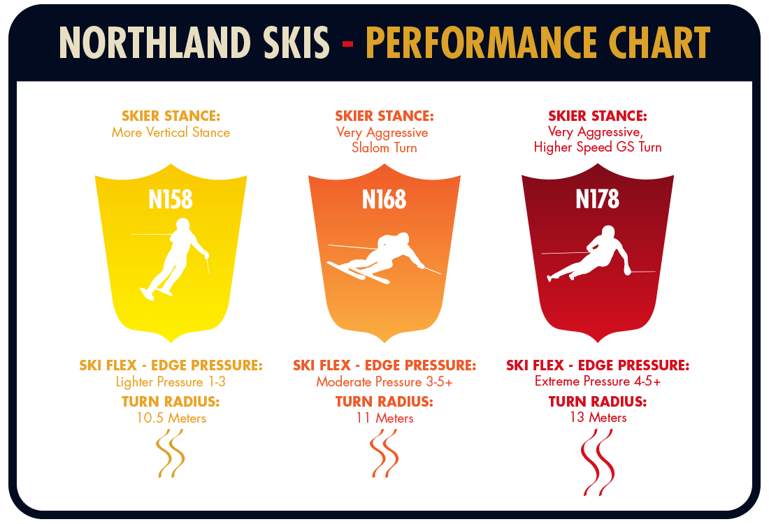 Northland ski Performance Chart