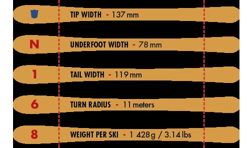 N168 Speed Chart